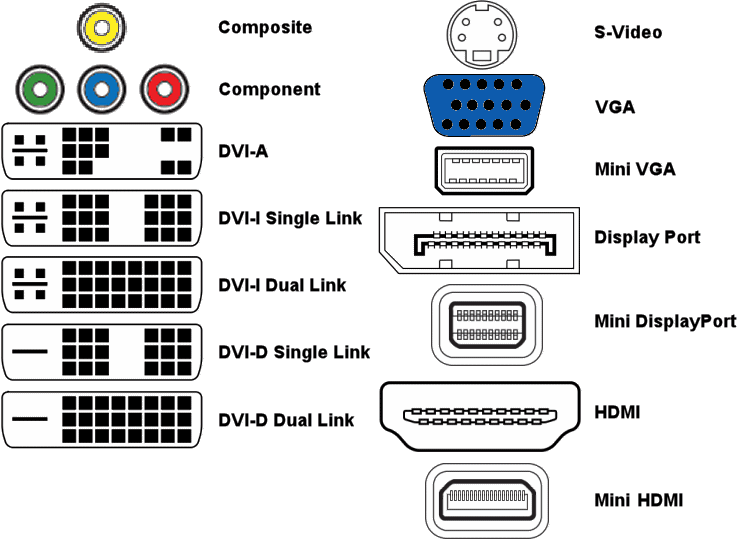 VideoConnectors video and audio converters dongles holt av DVI -I Pinout Diagram at bayanpartner.co